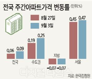 박원순 플랜 무산, 8·27대책에도… 더 오른 서울 집값